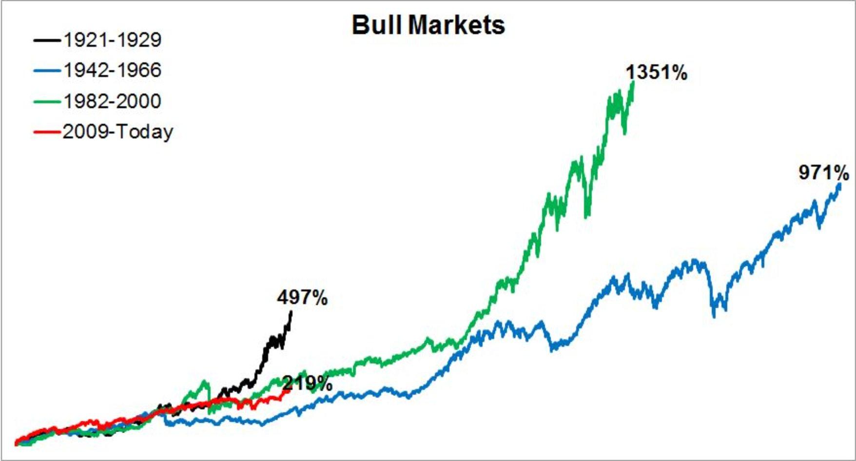 marchés haussiers performances historiques