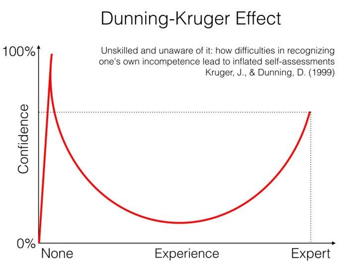 biais de surconfiance dunning kruger