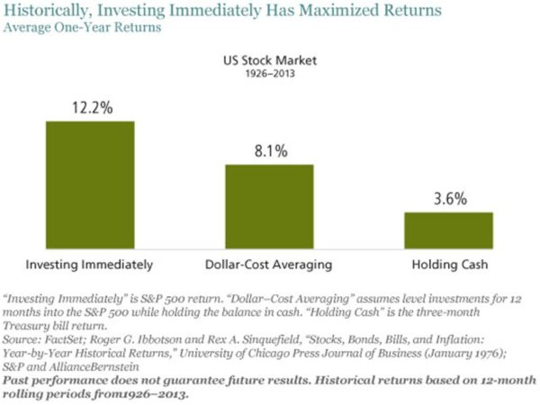 investir maintenant ou investir plus tard