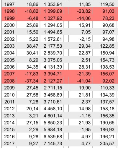 rendements immobilier papier REIT depuis 20 ans