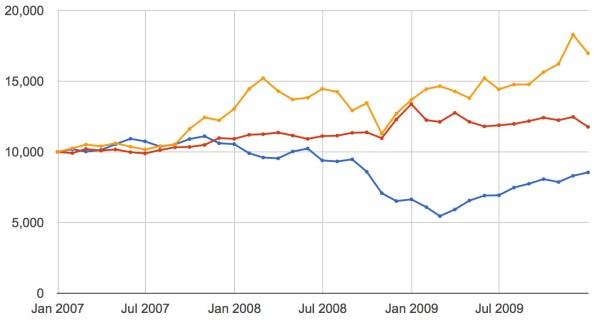 krach boursier 2008 actions or obligations