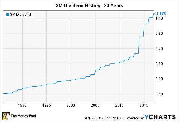 historique dividendes 3M