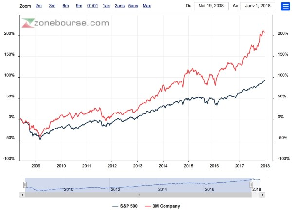 action 3M comparée indice S&P500