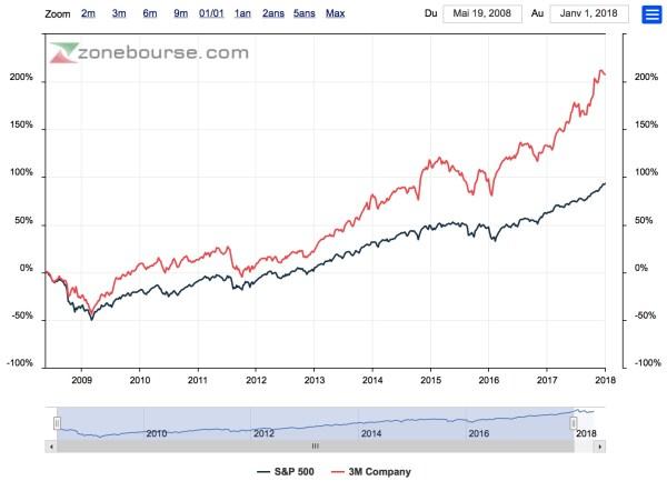 action 3M comparée indice S&P500
