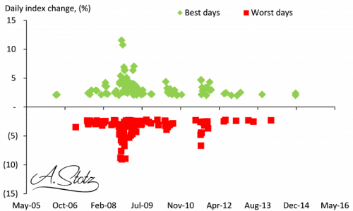 stocks best and worst days