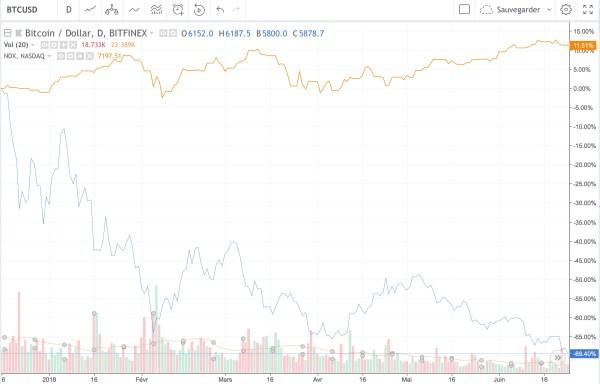 performance du bitcoin en 2018