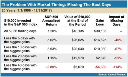 Impact des meilleurs jours de bourse sur la performance totale