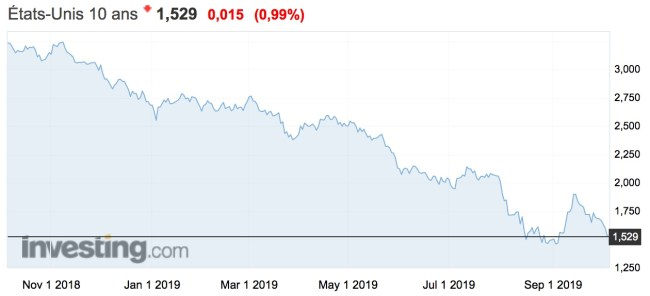 rendements des obligations américaines à 10 ans