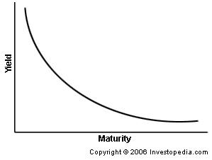 courbe des taux inversée