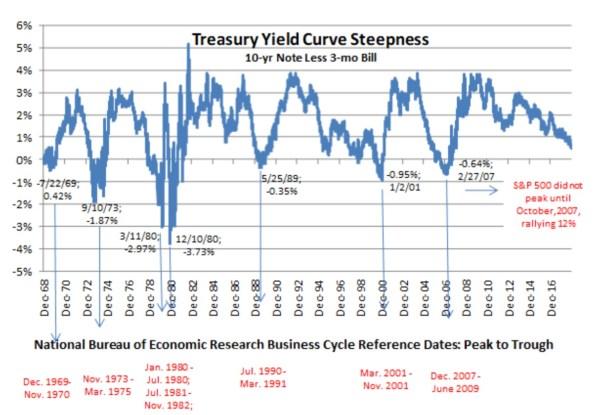 courbe des taux et krachs boursiers