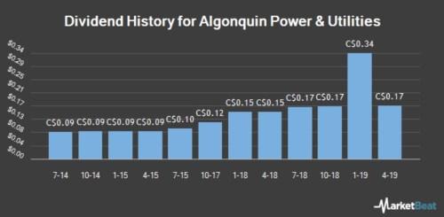historique dividendes algonquin power utilities