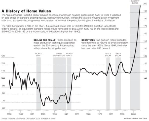 shiller home index