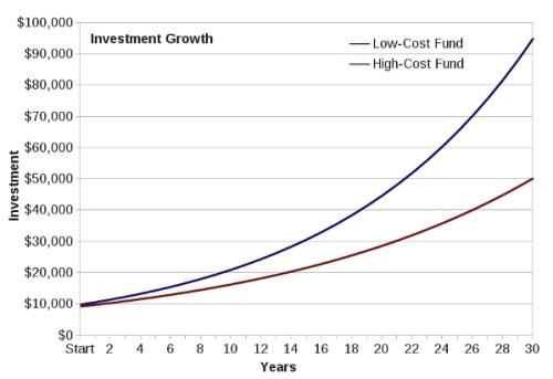 impact frais de gestion en bourse