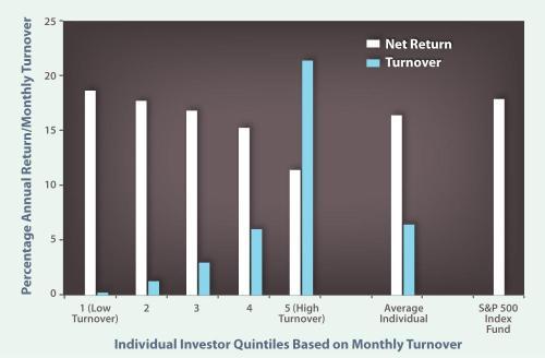 performance achat revente en bourse