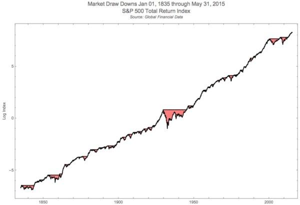 graphiques actions très long terme bourse