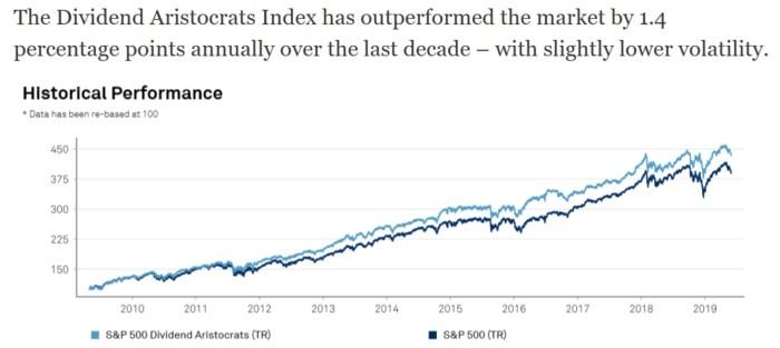 dividend aristocrats outperform