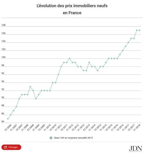 courbe d'évolution du prix de l'immobilier en france