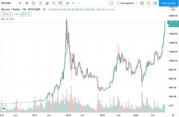 Graphique Bitcoin 2020 2021