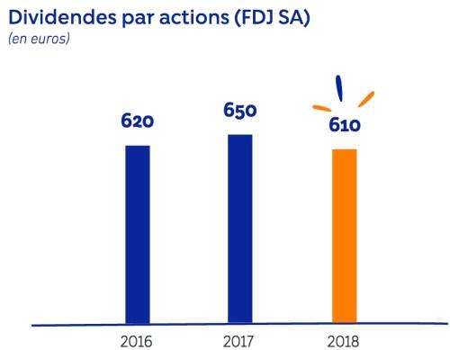 dividendes française des jeux fdj