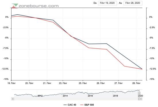 Chute des bourses liée au coronavirus graphique