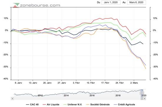actions défensives vs indice boursier