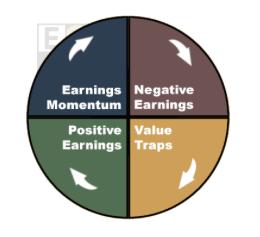 Cycle des résultats