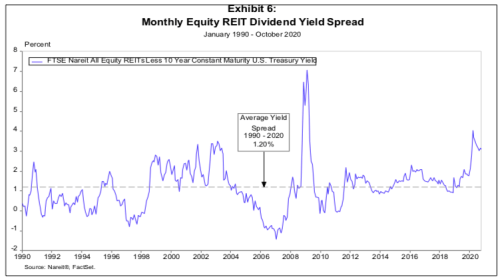 reits yield spread 2021