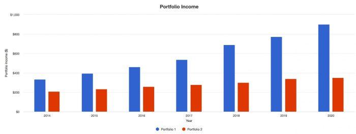 dividendes portefeuille 2014 2020