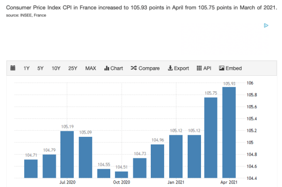 Inflation France CPI 2021