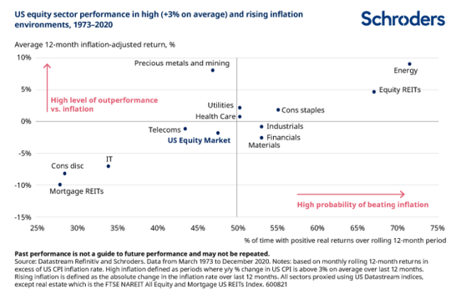 meilleures actions inflation schroders