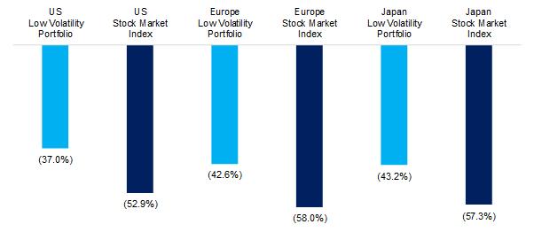 low volatility max drawdown