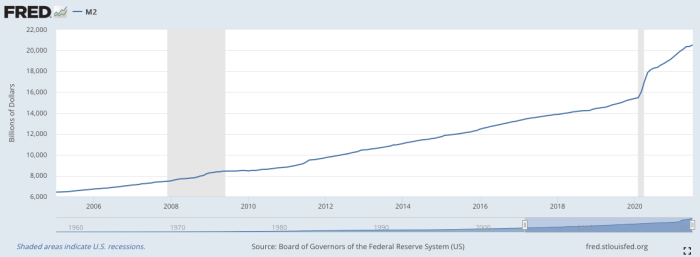 masse de monnaie en circulation 2021