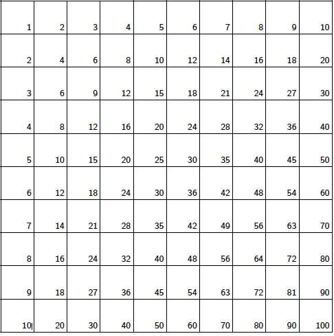 The hidden beauty of multiplication tables | plus.maths.org