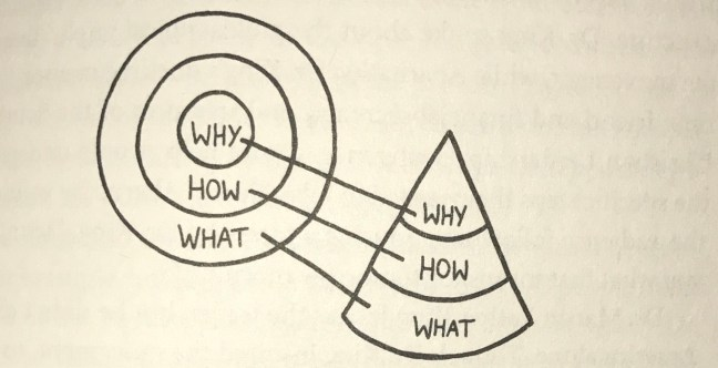 start with why book study