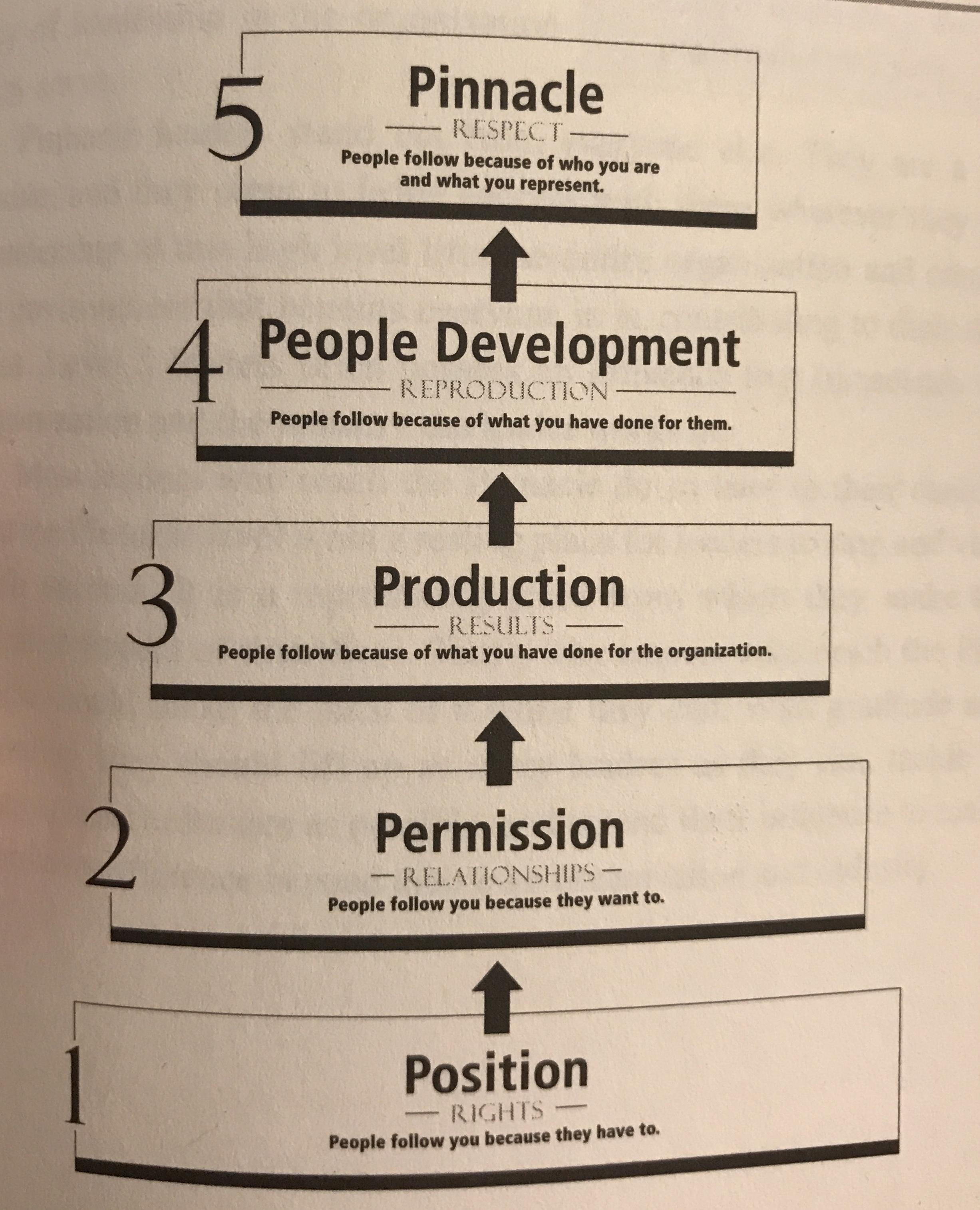 John Maxwell 5 Levels Of Leadership Trisaorddiner