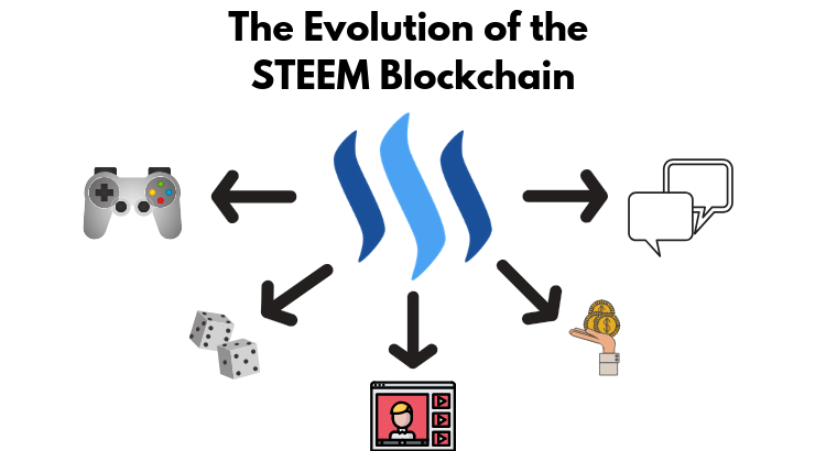 steem blockchain