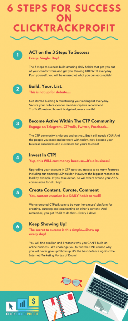 ctp infographic