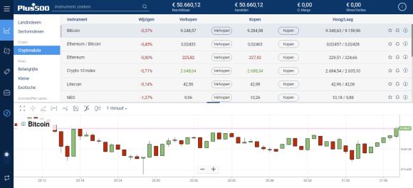 beleggen cryptocurrencies Plus500
