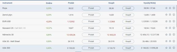 webtrader obchodování