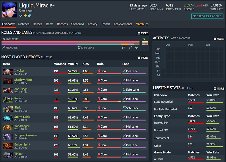 Dota 2 MMR Boosting Yourself Up The Ladder