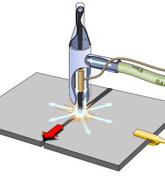 file gas arc welding tig u0026 mig png mig welding png [ 1040 x 760 Pixel ]