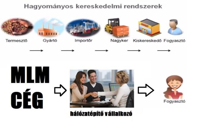 amire az emberek sok pénzt keresnek)
