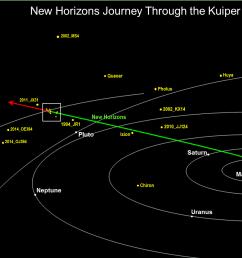 diagram of journey to kuiper belt [ 1500 x 869 Pixel ]