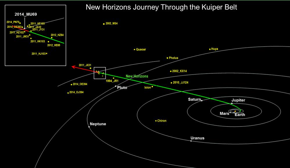 medium resolution of diagram of journey to kuiper belt
