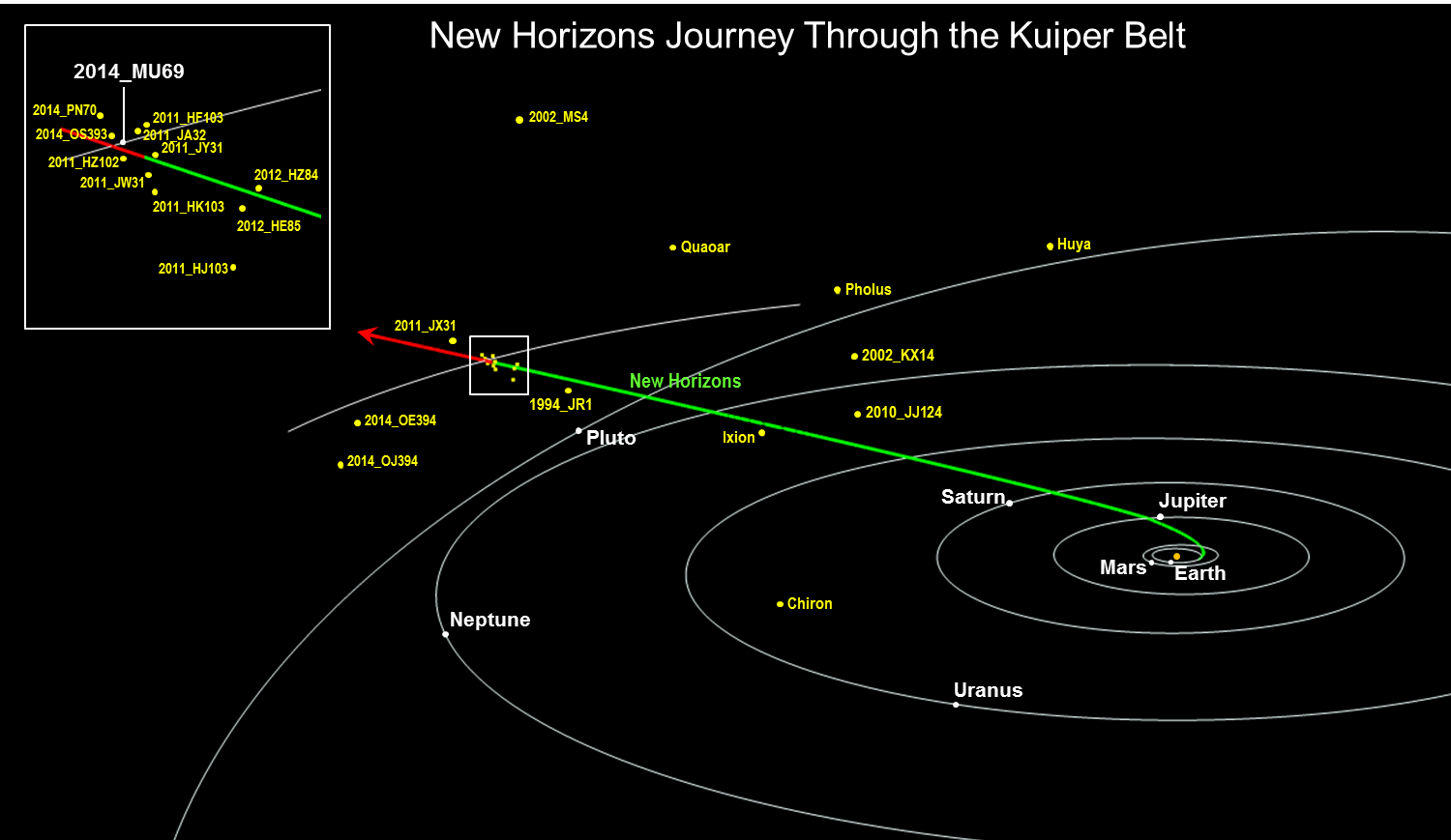 hight resolution of diagram of journey to kuiper belt