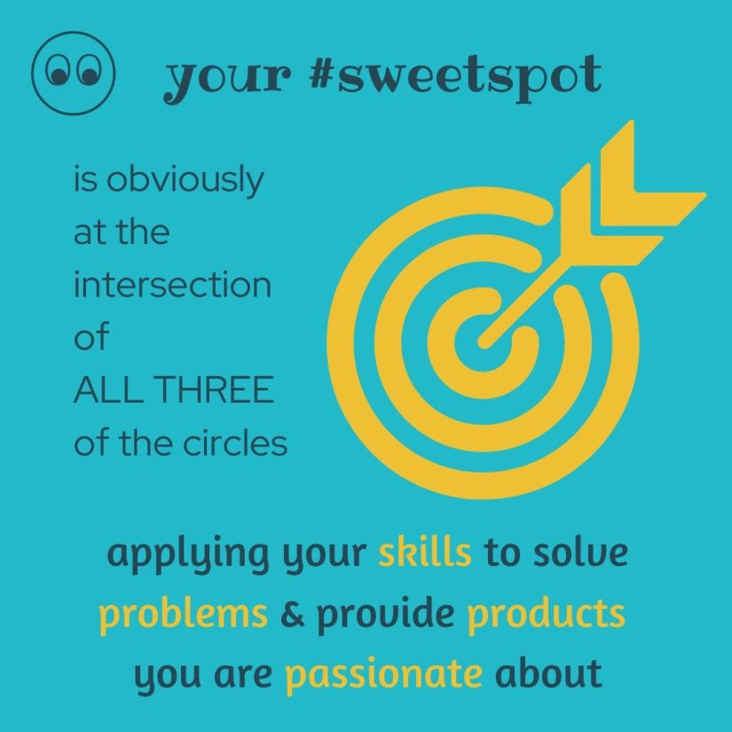 sweetspot is the intersection of all three