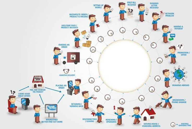 Product Visioning: User Journey Map