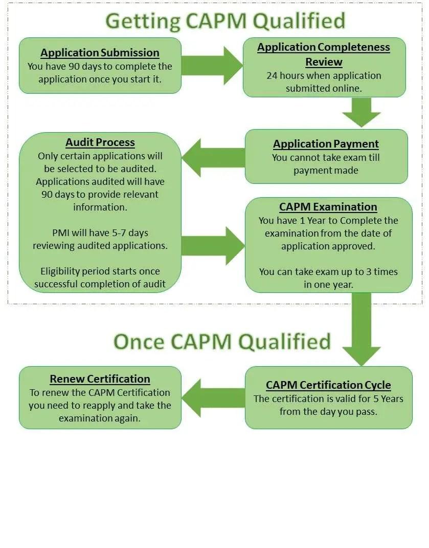 CAPM Lifecycle
