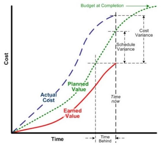 EV and PV Chart