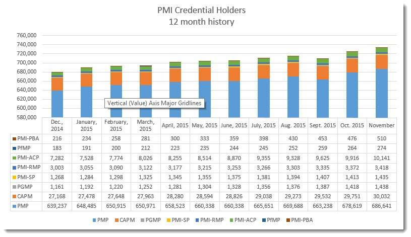 PMI Credential Holders
